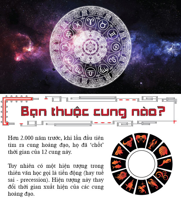 [infographic] xuat hien cung hoang dao thu 13 hinh anh 1