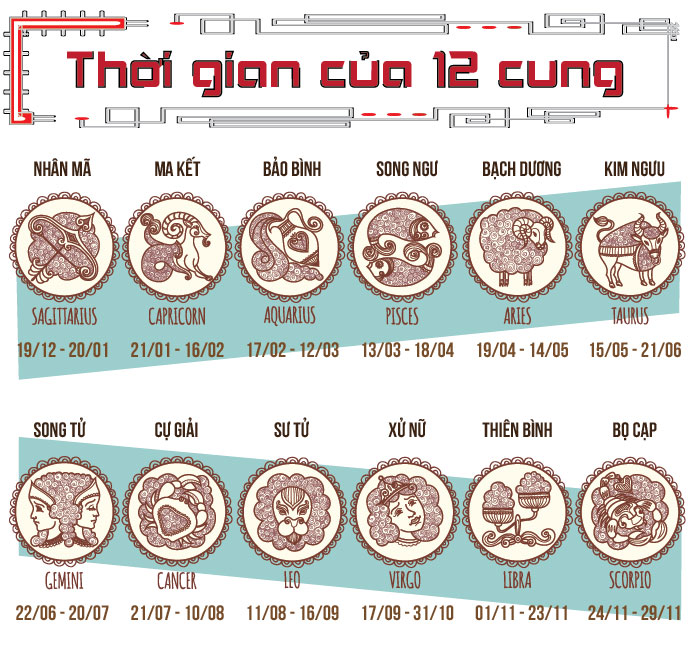[infographic] xuat hien cung hoang dao thu 13 hinh anh 2