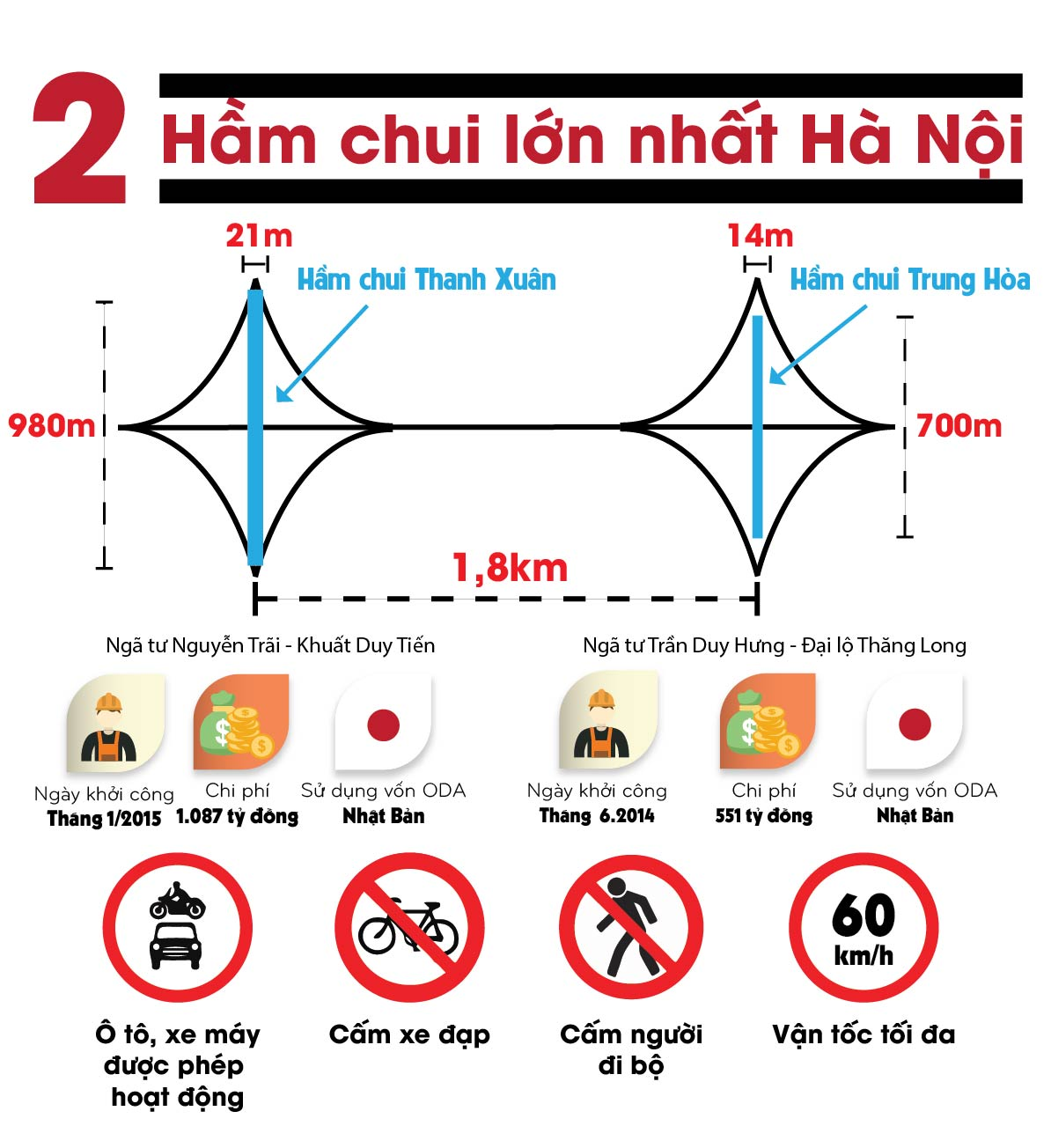 [infographic] toan canh 2 ham chui lon nhat ha noi hinh anh 1