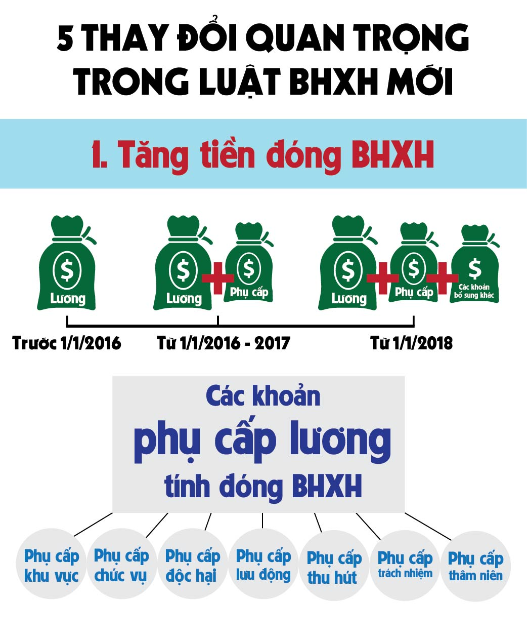 [infographic] 5 thay doi quan trong trong luat bhxh moi hinh anh 1
