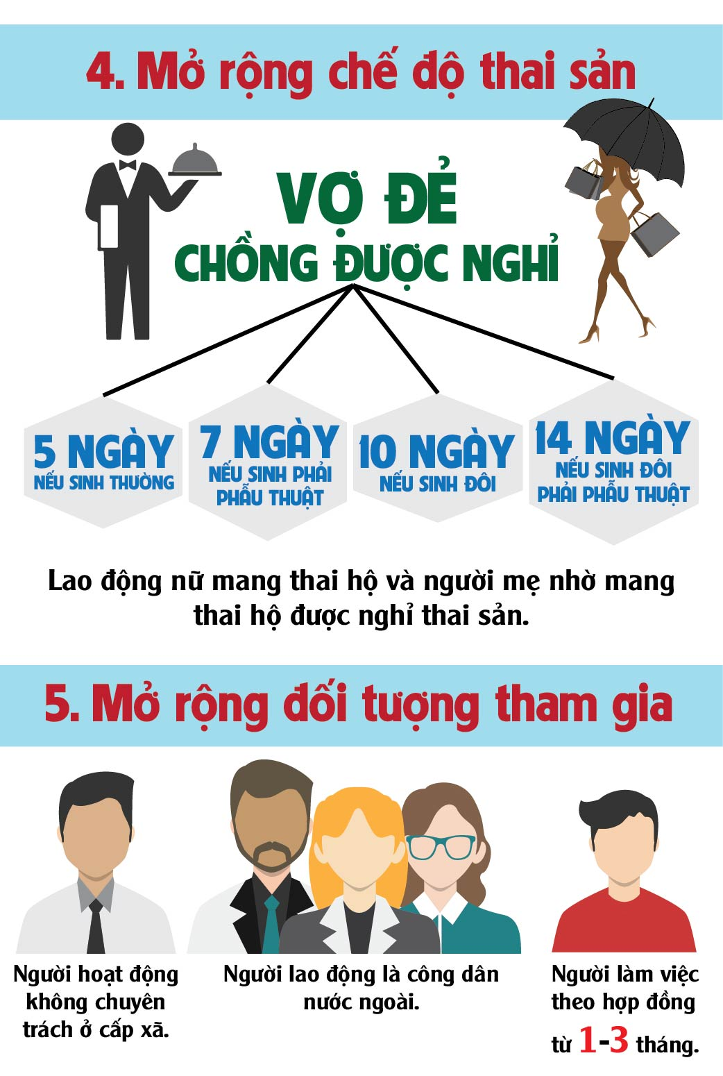 [infographic] 5 thay doi quan trong trong luat bhxh moi hinh anh 4