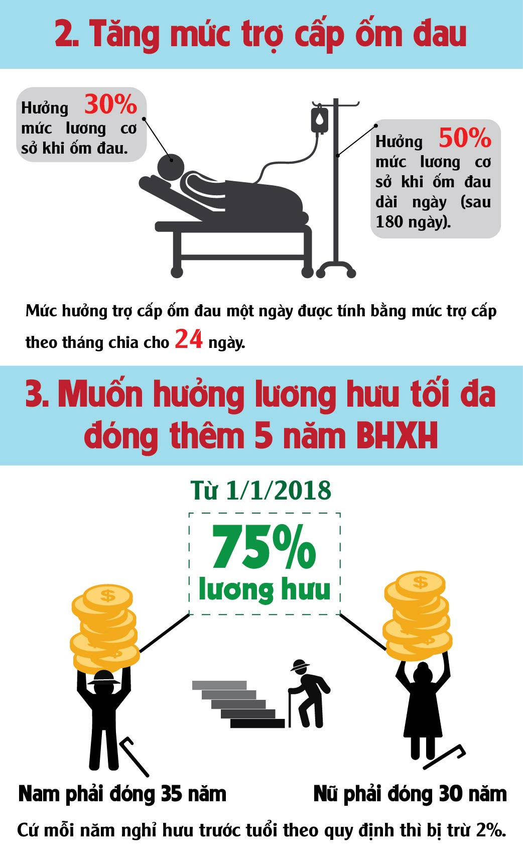 [infographic] 5 thay doi quan trong trong luat bhxh moi hinh anh 3