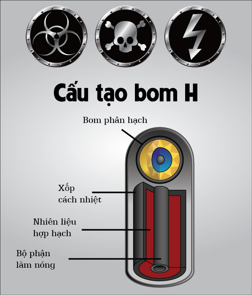 infographic: bom nhiet hach khac bom nguyen tu the nao? hinh anh 2