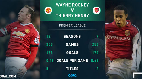 """xe luoi"" liverpool, rooney pha ky luc cua thiery henry hinh anh 1"