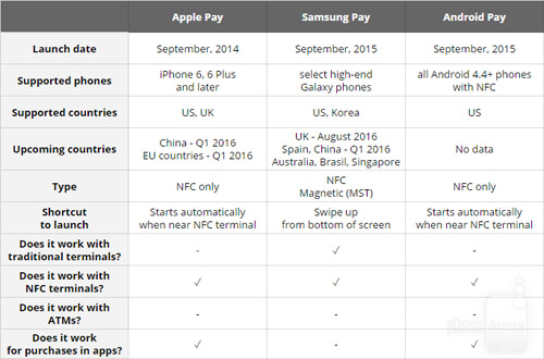 "apple pay ""do suc"" cung samsung pay va android pay hinh anh 2"