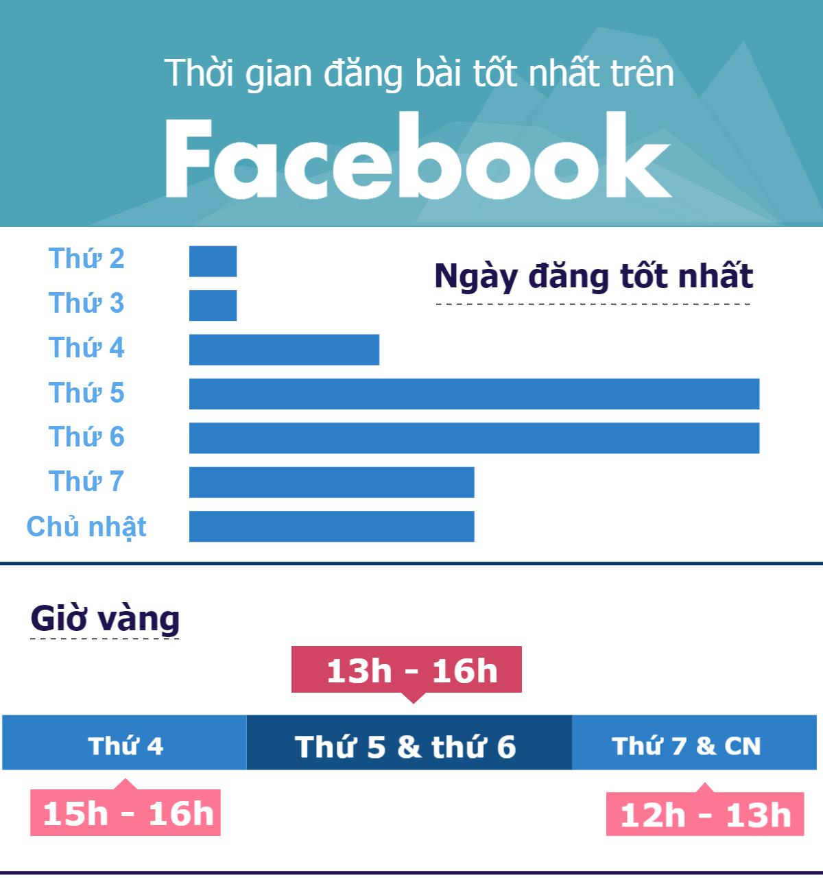 [infographic] tiet lo gio vang cau like facebook hinh anh 1