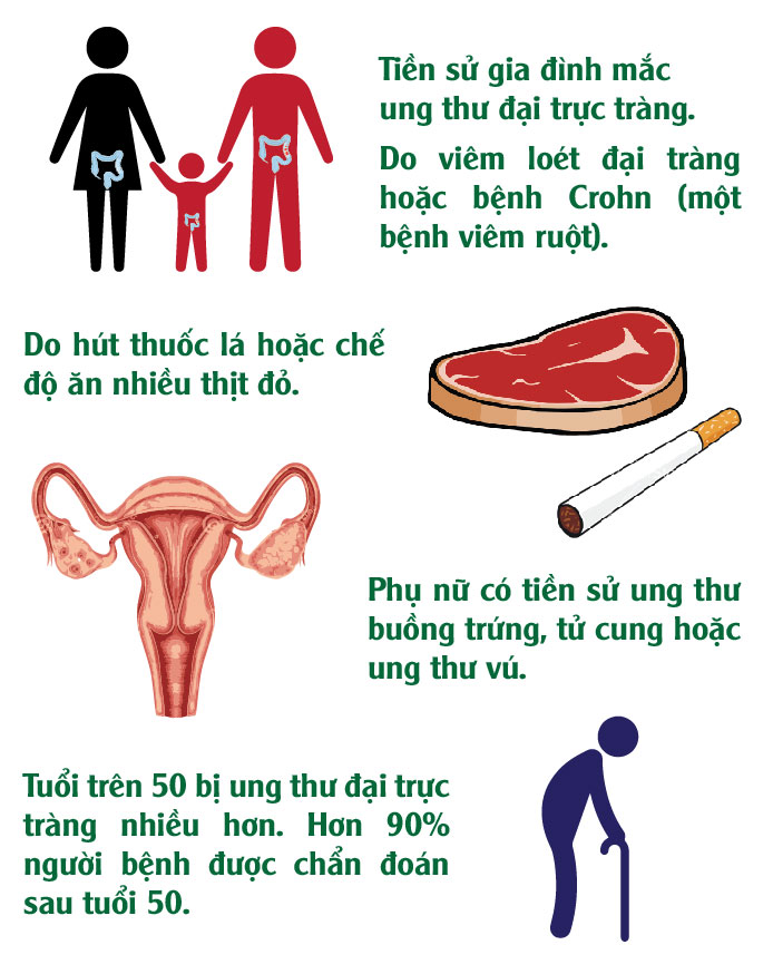 [infographic] dieu can biet ve benh ung thu truc trang hinh anh 5