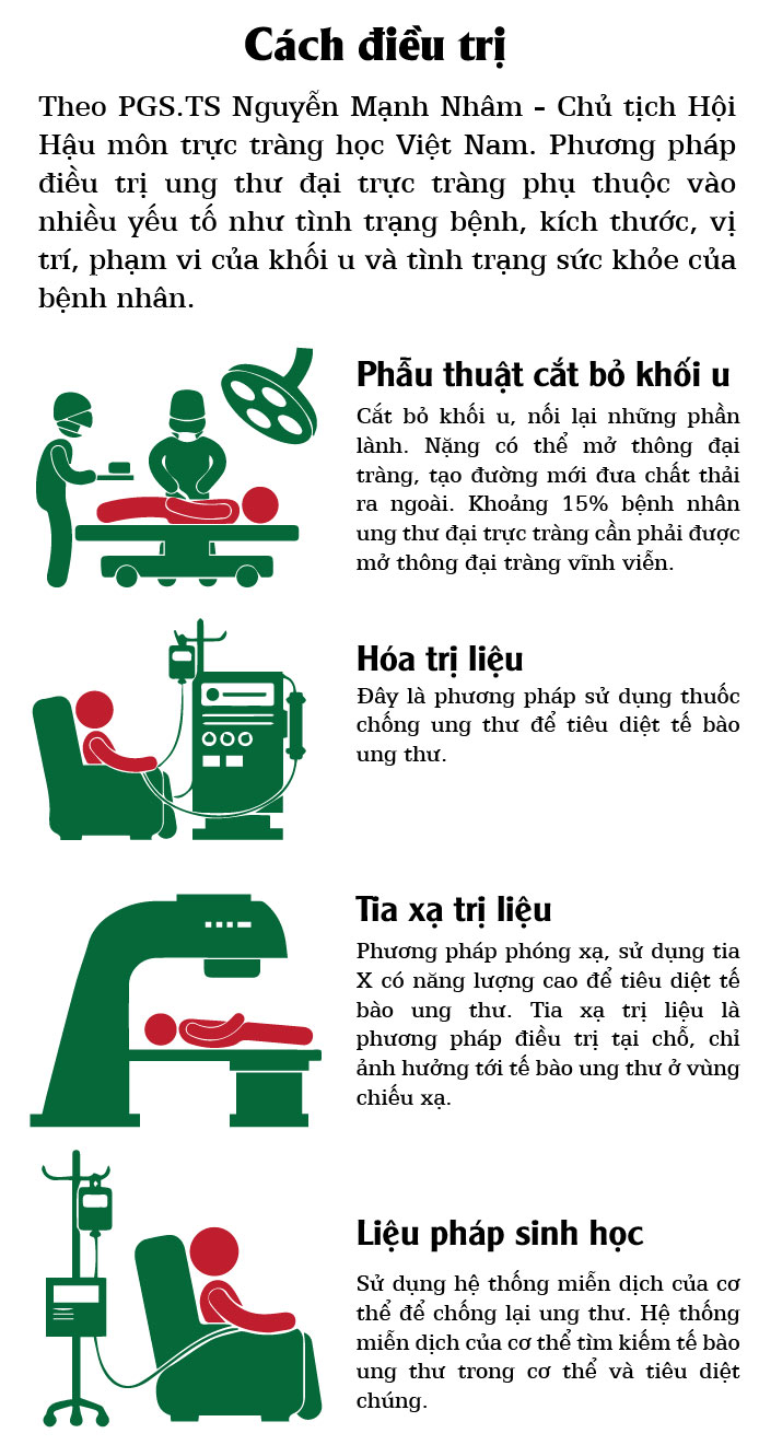[infographic] dieu can biet ve benh ung thu truc trang hinh anh 6