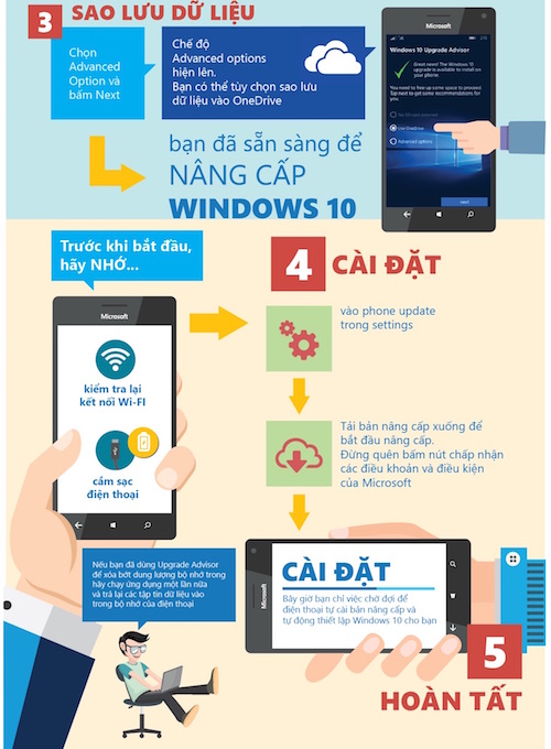 "infographic: 5 buoc ""len doi"" windows 10 cho ""de"" lumia hinh anh 3"