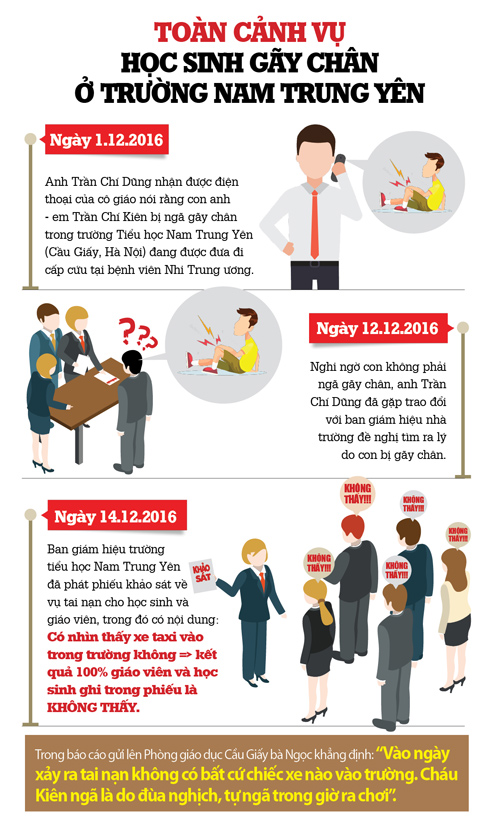 infographic: toan canh vu hoc sinh gay chan o truong nam trung yen hinh anh 1