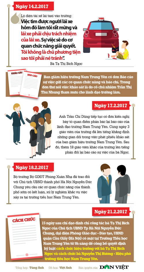 infographic: toan canh vu hoc sinh gay chan o truong nam trung yen hinh anh 3
