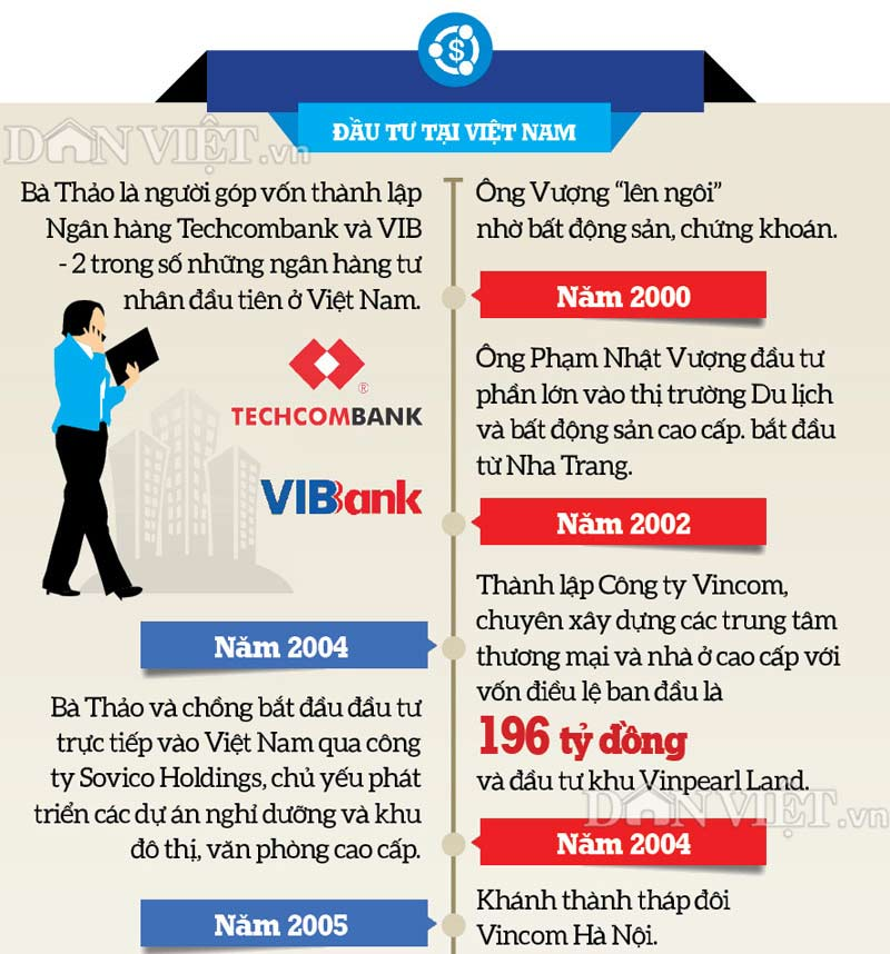 infographic: con duong thanh ty phu usd cua hai dai gia viet nam hinh anh 5