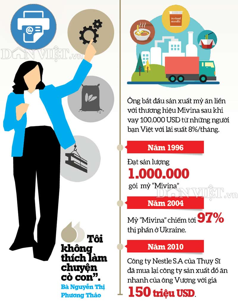 infographic: con duong thanh ty phu usd cua hai dai gia viet nam hinh anh 4