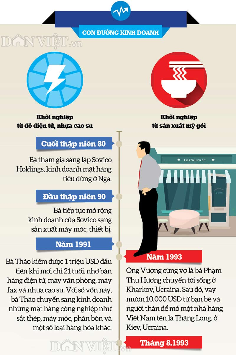 infographic: con duong thanh ty phu usd cua hai dai gia viet nam hinh anh 3
