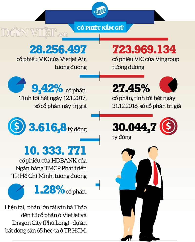 infographic: con duong thanh ty phu usd cua hai dai gia viet nam hinh anh 2