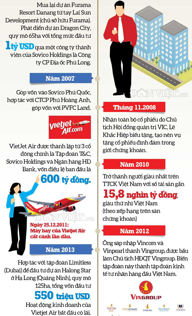 infographic: con duong thanh ty phu usd cua hai dai gia viet nam hinh anh 6