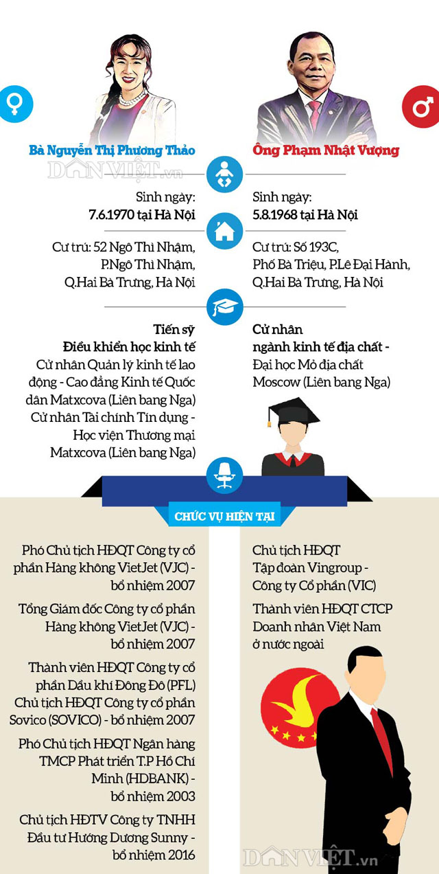 infographic: con duong thanh ty phu usd cua hai dai gia viet nam hinh anh 1