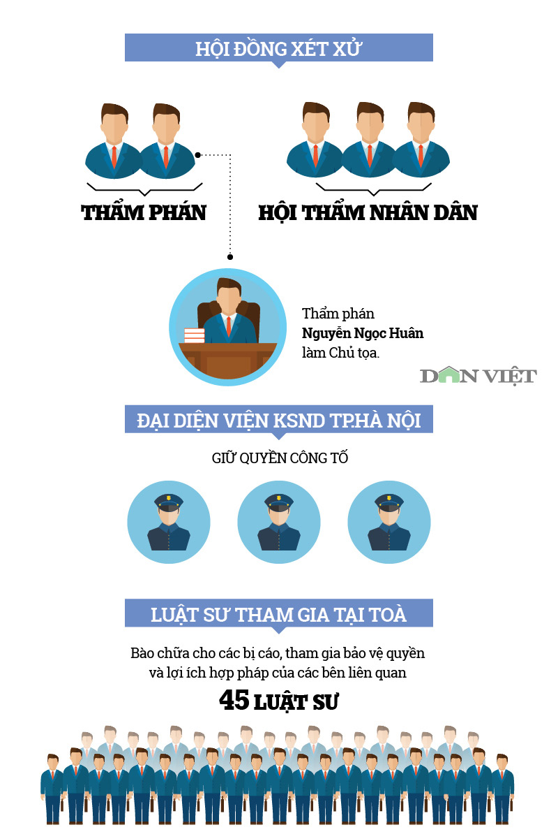 infographic: toan canh phien toa xu ong dinh la thang va dong pham hinh anh 1
