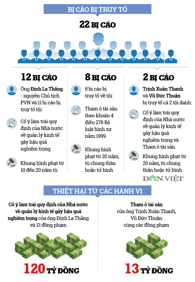 infographic: toan canh phien toa xu ong dinh la thang va dong pham hinh anh 2
