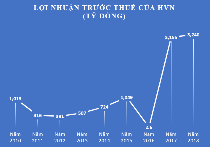 vietnam airlines tra lai tien vay 4 ty dong/ngay hinh anh 2