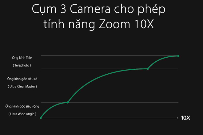 """oppo tiet lo cong nghe zoom lossless 10x, nhieu ong lon """"thot tim"""" hinh anh 1"""