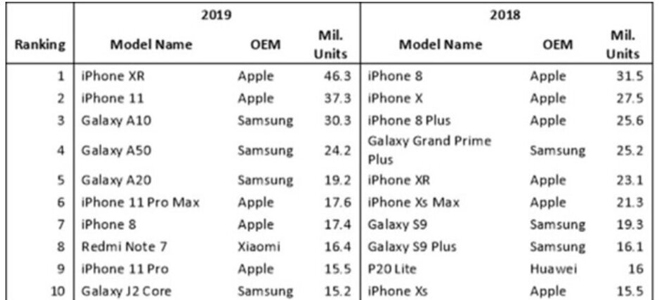 """iphone xr la chiec smartphone """"ban chay"""" nhat nam 2019 hinh anh 2"""