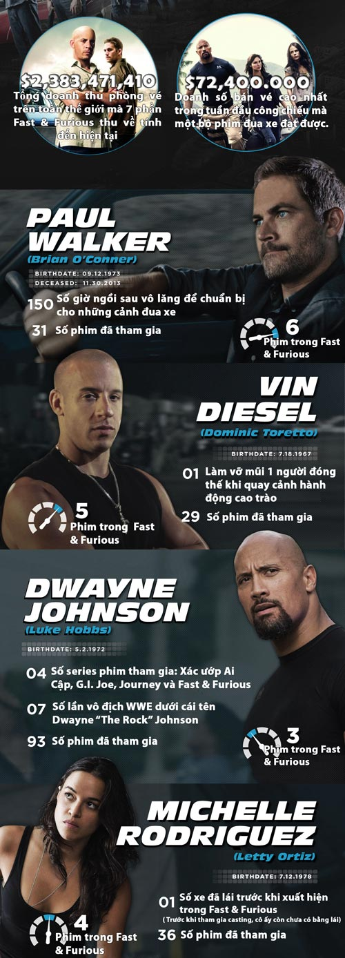 """nhung con so """"biet noi"""" trong fast & furious hinh anh 3"""