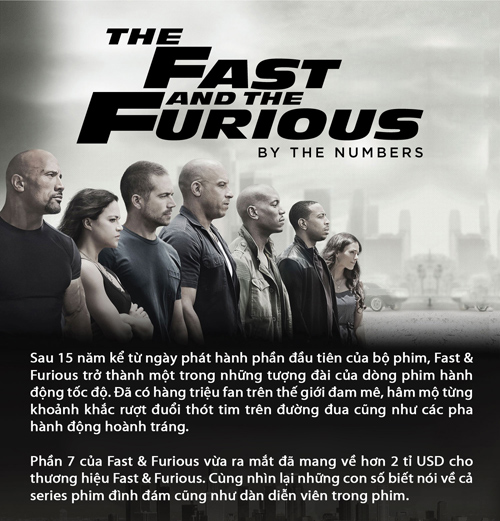 "nhung con so ""biet noi"" trong fast & furious hinh anh 1"