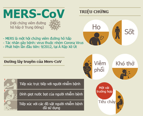 infographic: nhung su that ve dich mers-cov chet nguoi hinh anh 1