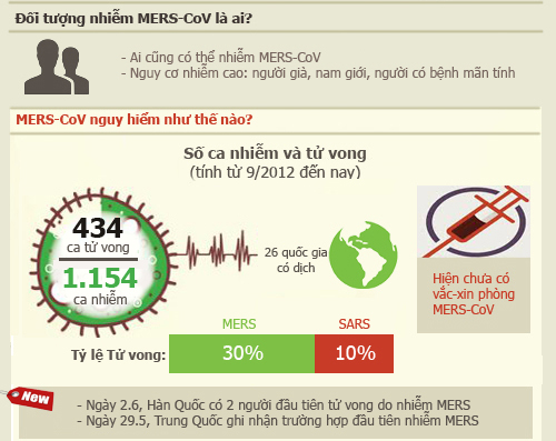 infographic: nhung su that ve dich mers-cov chet nguoi hinh anh 2