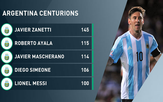 messi lap ky luc dac biet trong mau ao dt argentina hinh anh 1