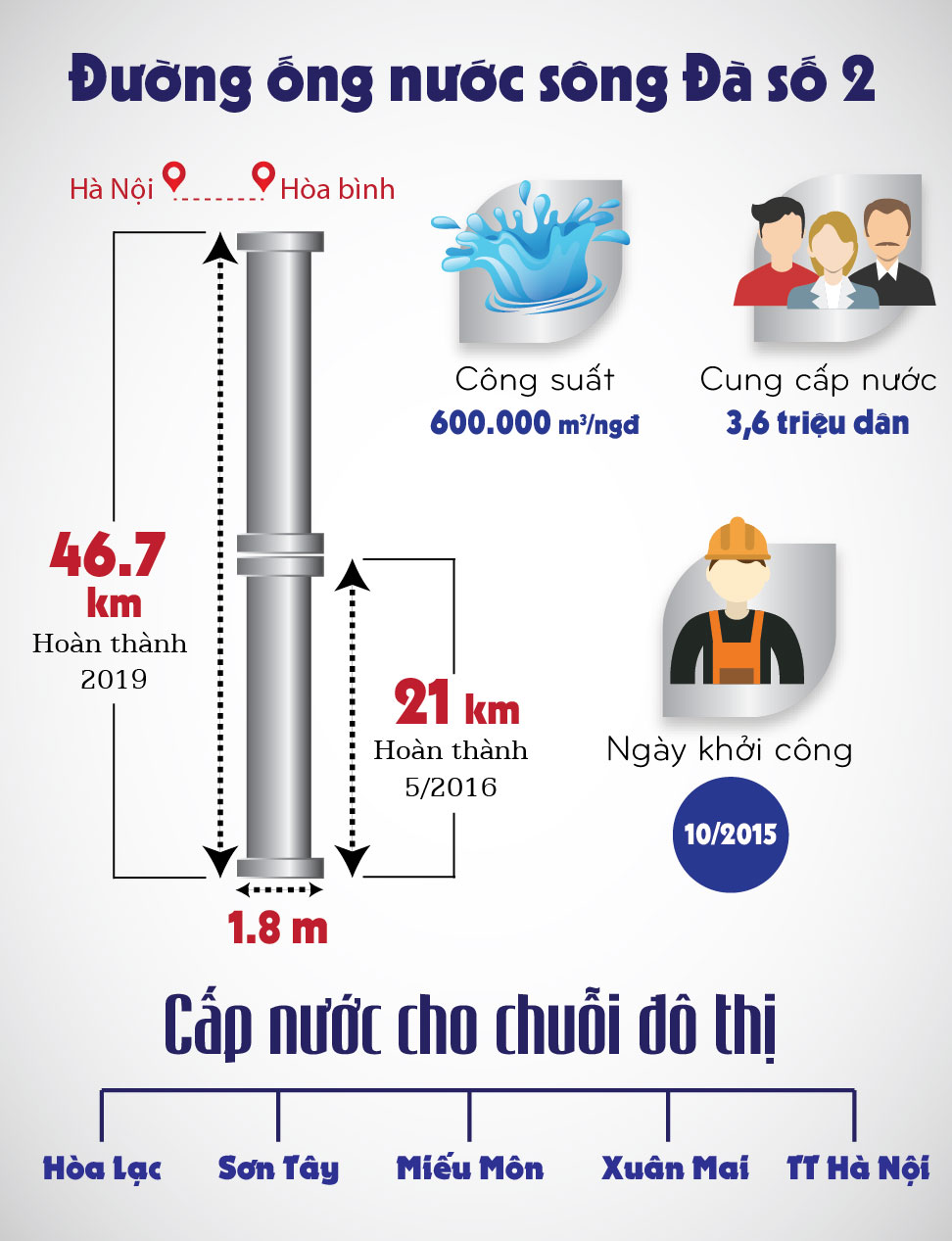 infographic: duong ong nuoc song da 2 quan trong nhu the nao? hinh anh 2