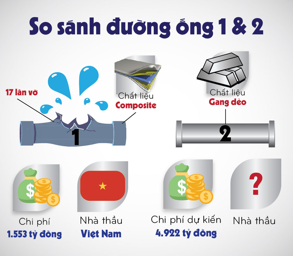 infographic: duong ong nuoc song da 2 quan trong nhu the nao? hinh anh 3