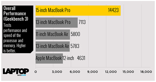 tam tau macbook, macbook air va macbook pro do suc manh hinh anh 7