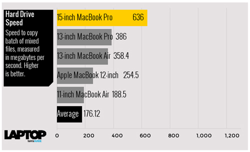 tam tau macbook, macbook air va macbook pro do suc manh hinh anh 8