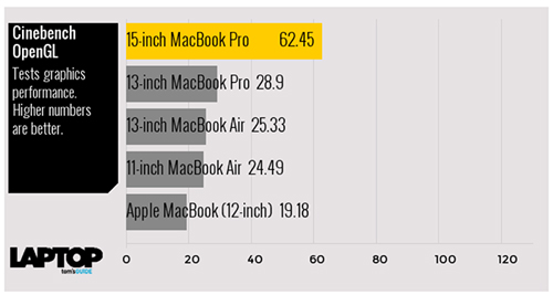 tam tau macbook, macbook air va macbook pro do suc manh hinh anh 9