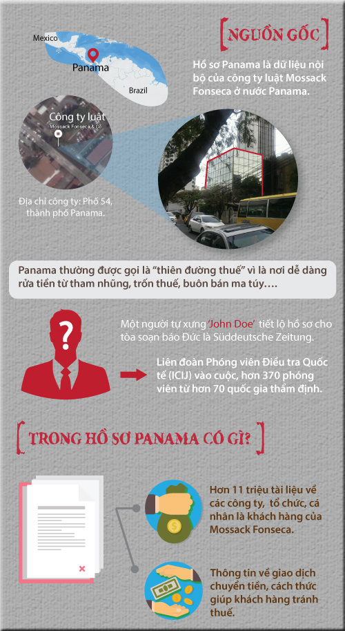 "[infographic] toan canh ve ""qua bom"" ho so panama hinh anh 2"