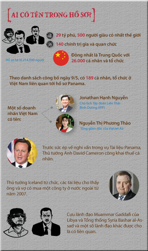 "[infographic] toan canh ve ""qua bom"" ho so panama hinh anh 3"