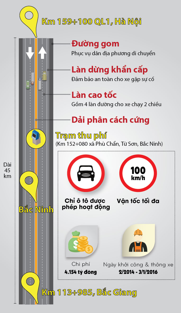[infographic] toan canh cao toc hn-bac giang truoc ngay thu phi hinh anh 1