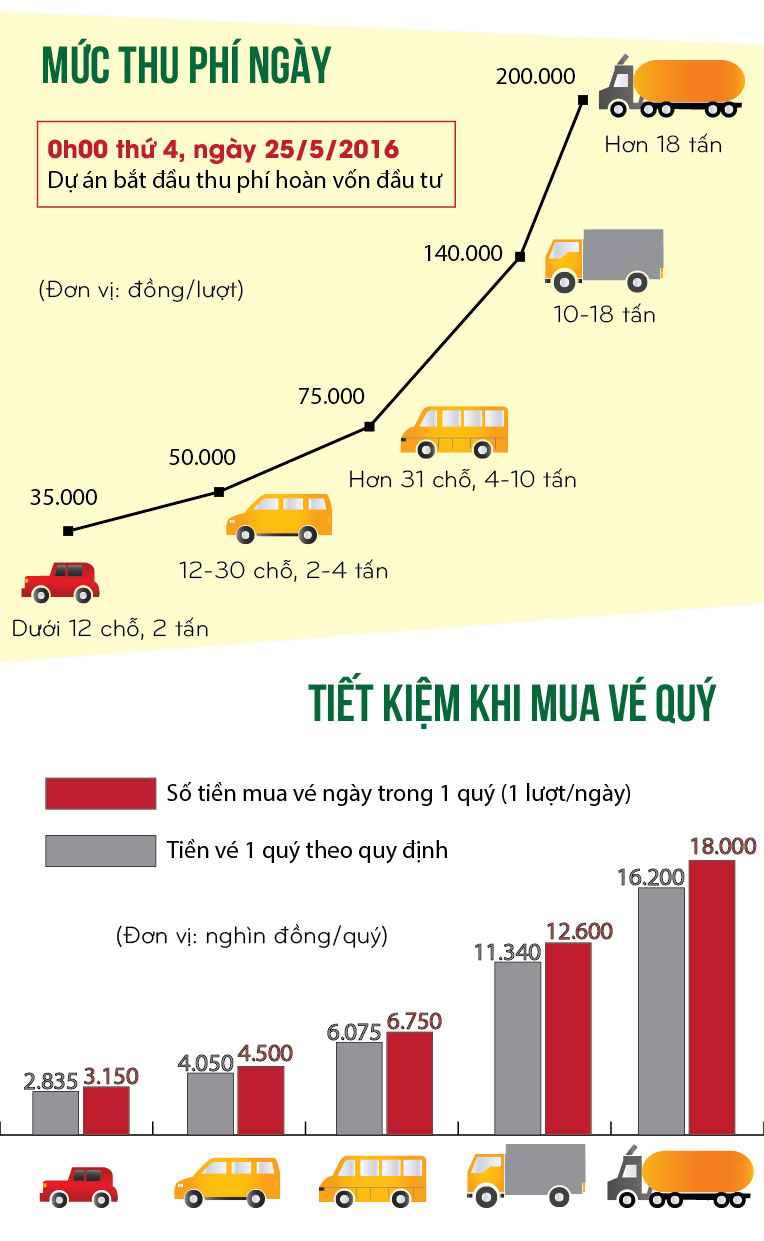[infographic] toan canh cao toc hn-bac giang truoc ngay thu phi hinh anh 2