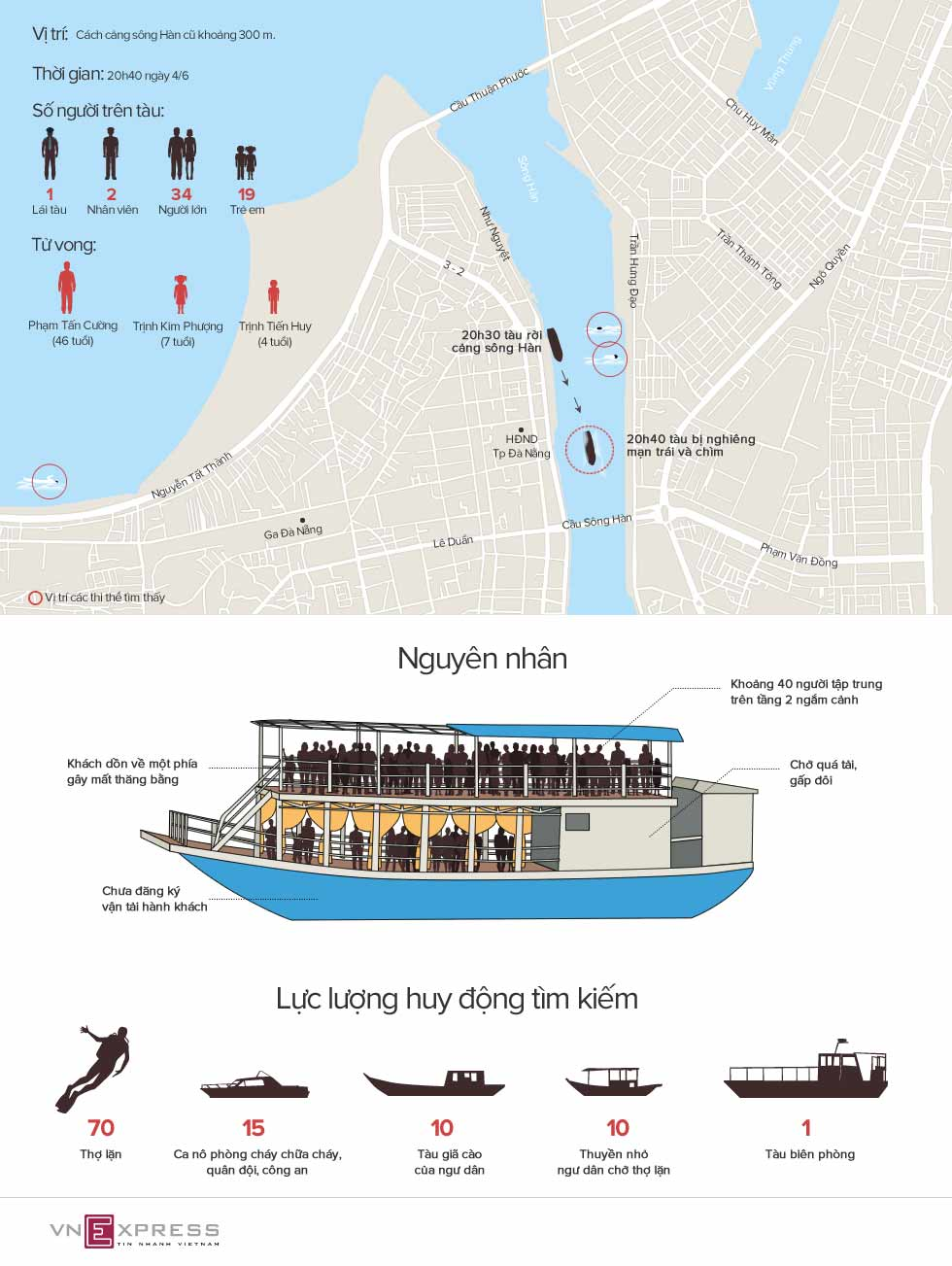 infographic: tau thao van 2 lat tren song han nhu the nao? hinh anh 1