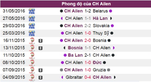 phan tich ty le tran thuy dien vs ch ireland (23h) hinh anh 4