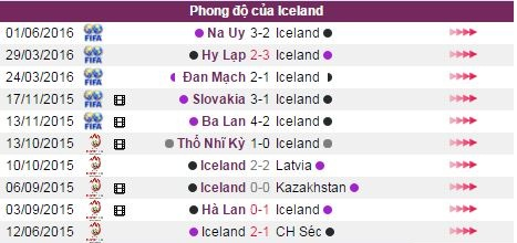 phan tich ty le bo dao nha vs iceland (2h00) hinh anh 5