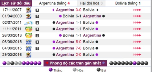 phan tich ty le argentina vs bolivia hinh anh 3
