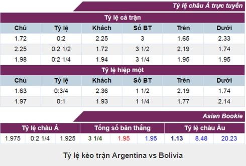 phan tich ty le argentina vs bolivia hinh anh 2