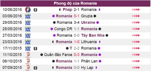 phan tich ty le romania vs thuy si, 23h00 ngay 15.6 hinh anh 4