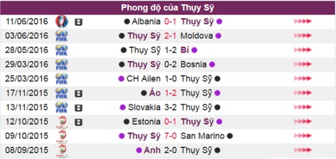 phan tich ty le romania vs thuy si, 23h00 ngay 15.6 hinh anh 3