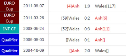 phan tich ty le anh vs xu wales - 20h00, 16.6 hinh anh 3