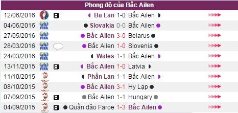 phan tich ty le ukraine vs bac ireland, 23h00 16.6 hinh anh 4