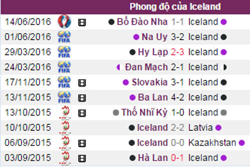 phan tich ty le iceland vs hungary (23h): se co bat ngo hinh anh 3